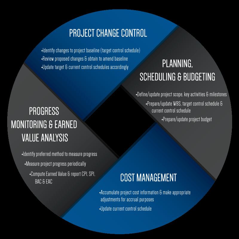Performance-Measurement-Diagram-fs8